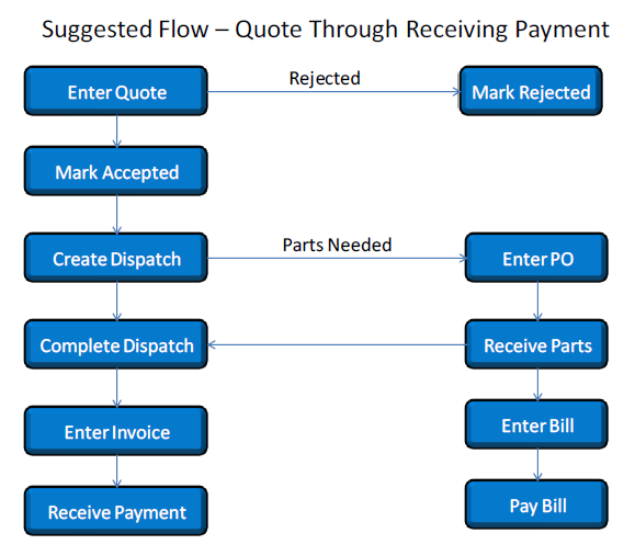 Suggested Flow From Quote To Receiving Payments DESCO Support - Invoice vs quote